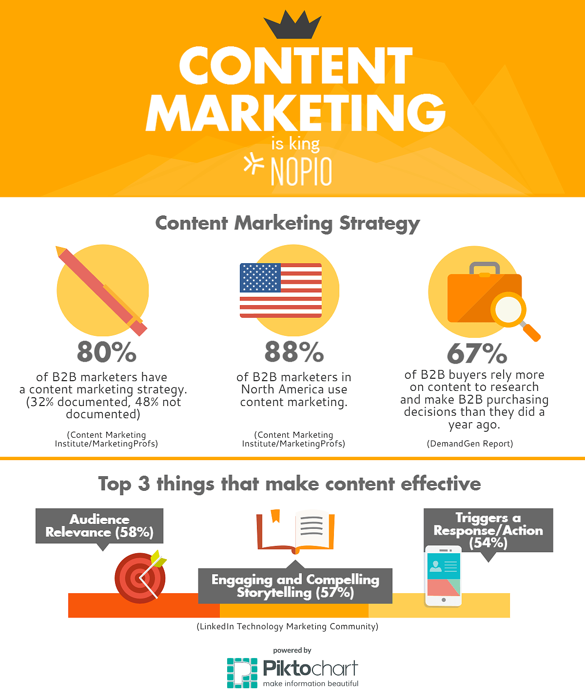 infografika-content-nopio