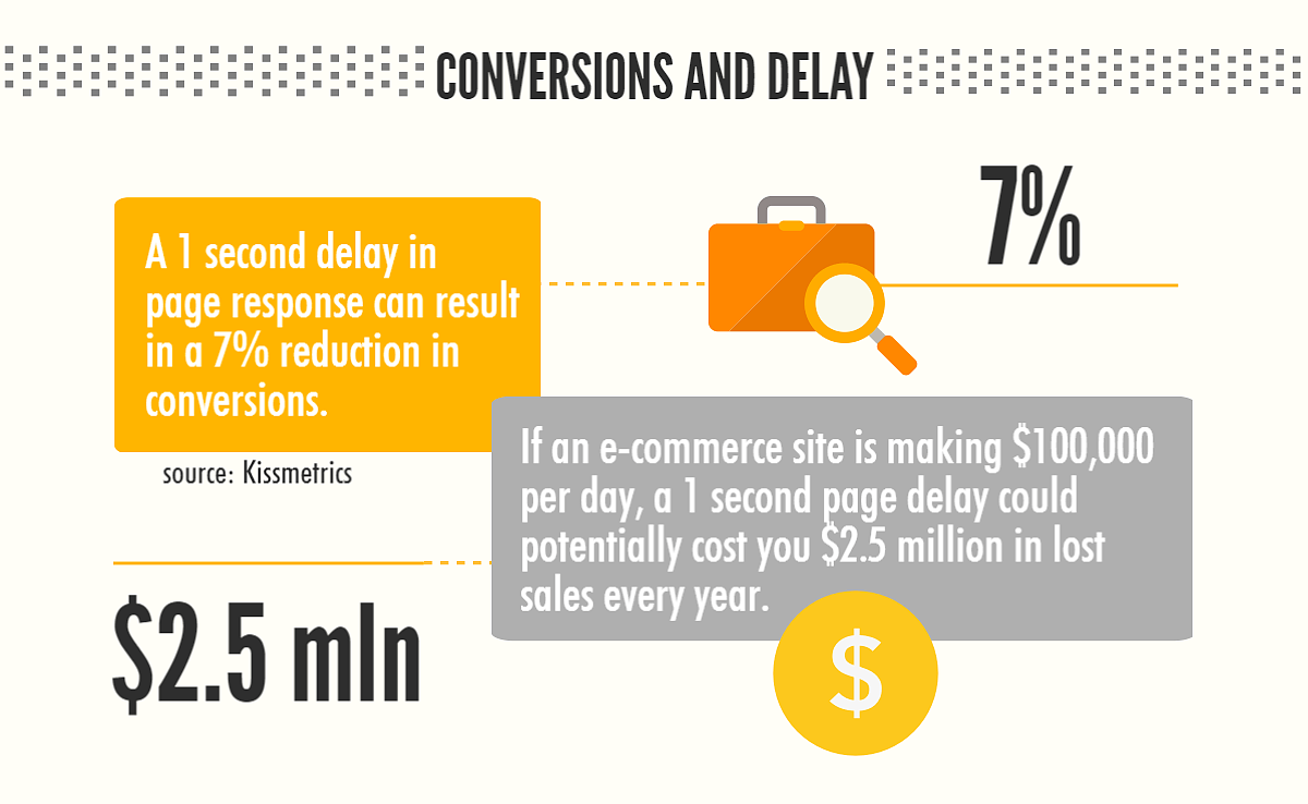 performance optimization conversions and delays