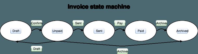 ruby_state_machine_screenshot1